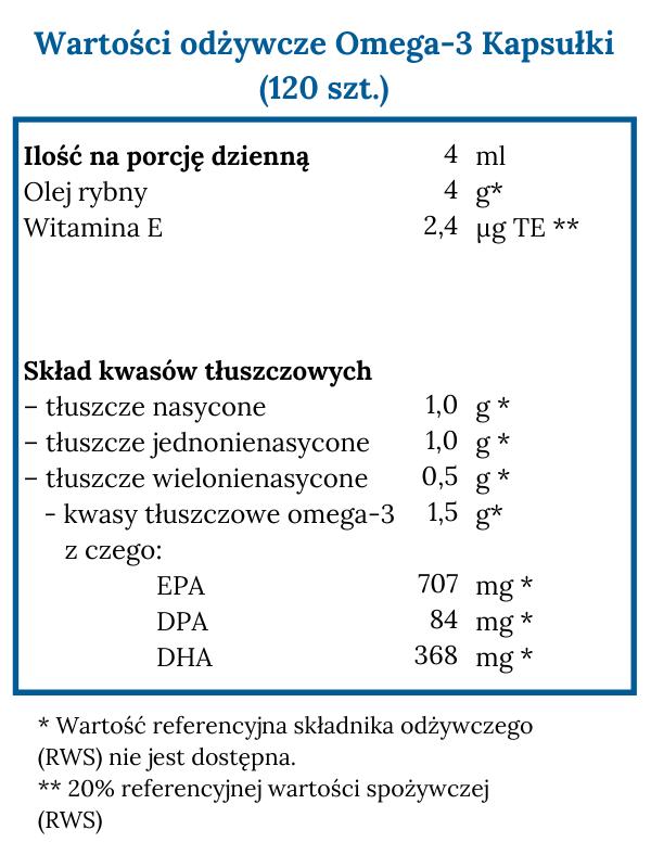 Omega-3 kapsułki